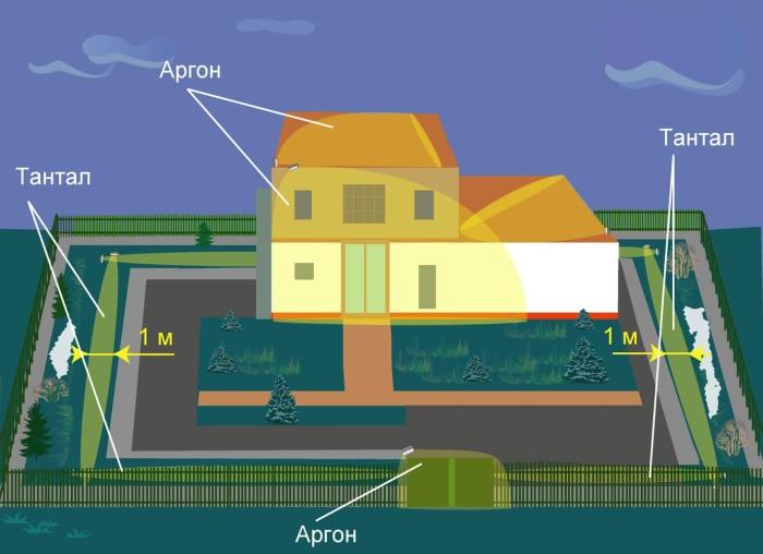 радиоволновые системы охраны периметра